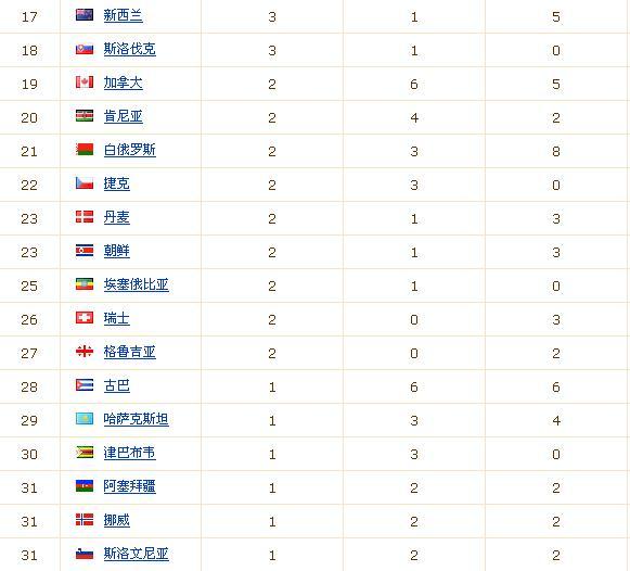 2008北京奥运会奖牌榜高清图片