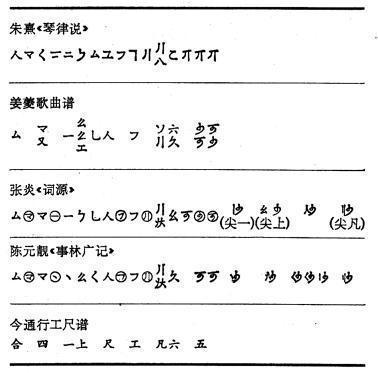 工尺谱中的强弱记号,反复记号,表情记号,速度记号等,都是用文字来