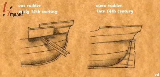 直到15世纪,方形帆船都只有一张帆,同欧洲北部一样。这些船是有船楼的。在船头和船尾分别建造了两个船楼(前楼和后楼)。在海战中,这些船楼被用来进行进攻或者防御。船楼同样增加了船的容量。船尾的部分也成为了船长室的所在地。 巨大的主桅系在帆桁上以便于升降。使用吊带和拴在桁末端的绳子,通过直接转动底梁和滑环可以使帆绕着桅杆旋转。虽然方帆在顺分时能提供很好的动力,在逆风时,方帆不但没用,反而会制造麻烦。 为了帆的操作性,帆缘帆的侧面有帆脚索链接到从前船楼向外伸出的船首斜桅上。 桅杆顶端,或者叫乌鸦窝,是地